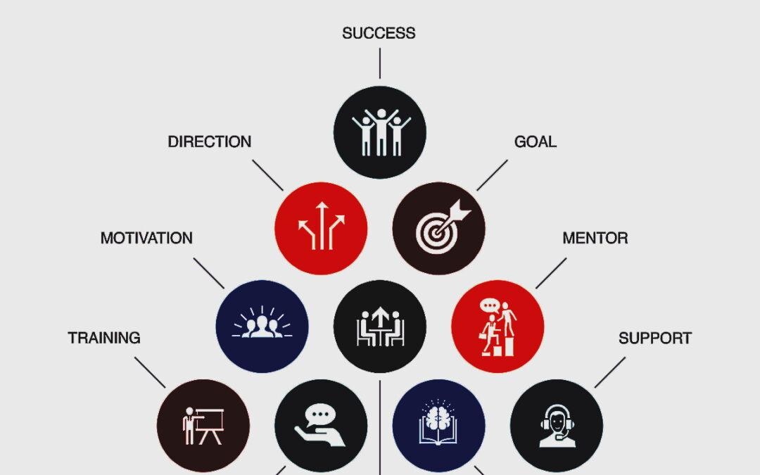 Mentoring-aziendale