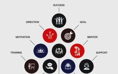 Il mentoring in azienda, quanto è importante e come renderlo efficace
