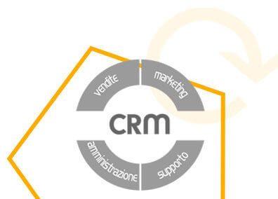 GRC – Gestion de la Relation Client
